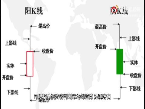 金银投资攻略:如何巧用日k线图炒黄金赚钱?